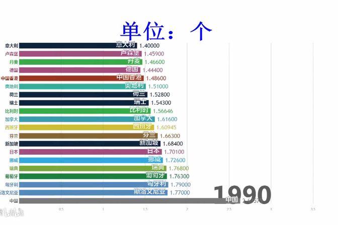 各国女性平均生育孩子数量排行!你们生这么多孩子,养得活吗?