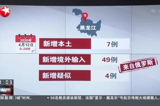 黑龙江:12日新增本土病例7例 新增境外输入49例
